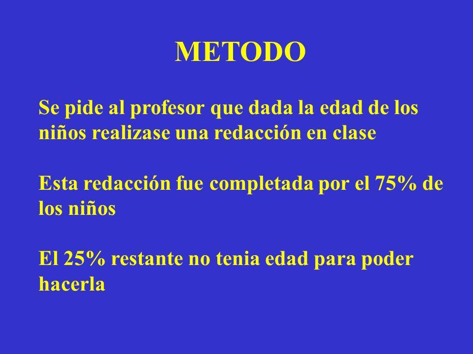 METODO Se pide al profesor que dada la edad de los niños realizase una redacción en clase Esta redacción fue completada por el 75% de los niños El 25%