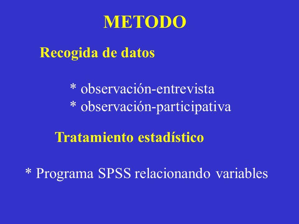Recogida de datos * observación-entrevista * observación-participativa Tratamiento estadístico * Programa SPSS relacionando variables METODO