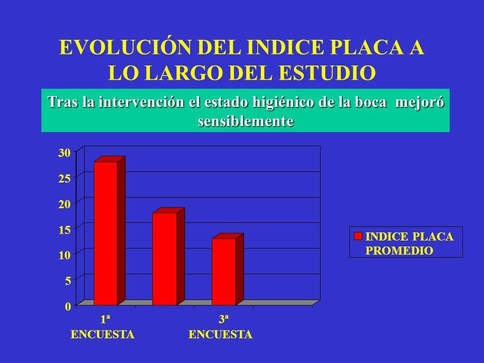 EVOLUCIÓN DEL INDICE PLACA A LO LARGO DEL ESTUDIO Tras la intervención el estado higiénico de la boca mejoró sensiblemente 0 5 10 15 20 25 30 1ª ENCUE