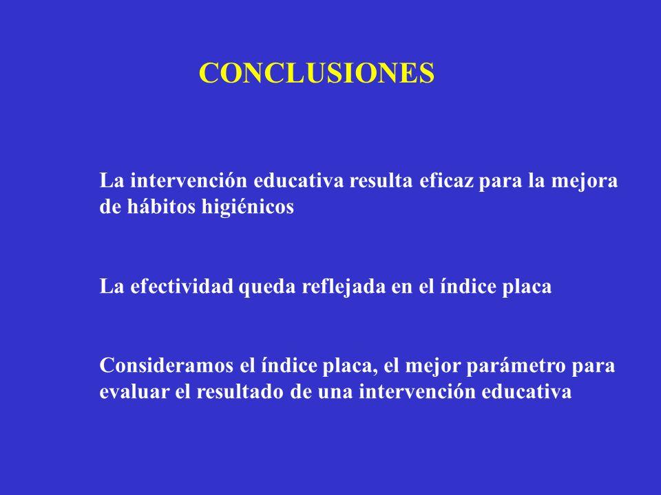 CONCLUSIONES La intervención educativa resulta eficaz para la mejora de hábitos higiénicos La efectividad queda reflejada en el índice placa Considera