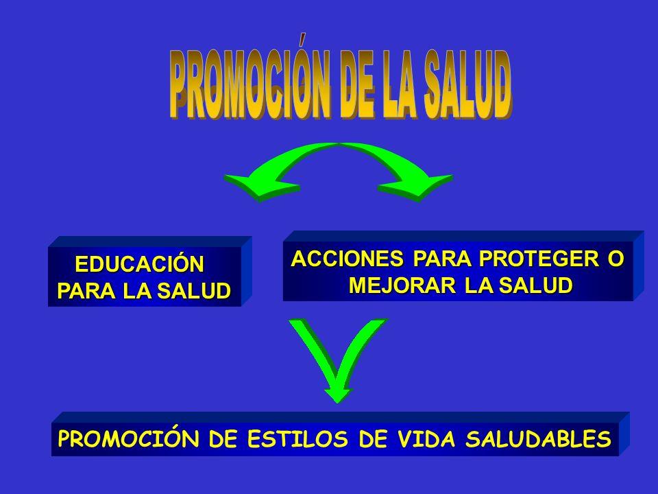EDUCACIÓN PARA LA SALUD ACCIONES PARA PROTEGER O MEJORAR LA SALUD MEJORAR LA SALUD PROMOCIÓN DE ESTILOS DE VIDA SALUDABLES