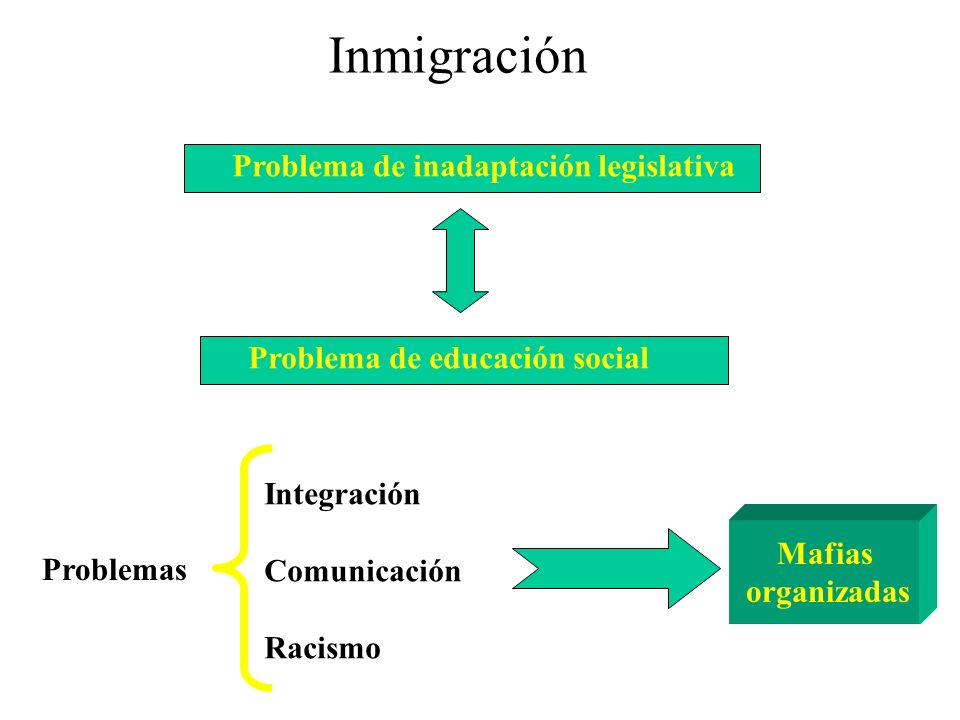Sudamérica Europa Corrientes Migratorias España África Centroamérica Asia