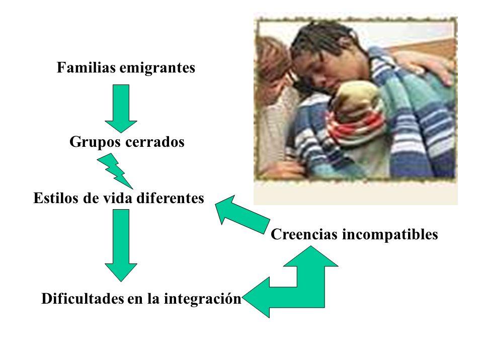 Proceso Educativo 1966 Consejo de Europa1966 Consejo de Europa 1977 Comunidad Europea1977 Comunidad Europea Directrices reguladoras sobre educación en emigrantes