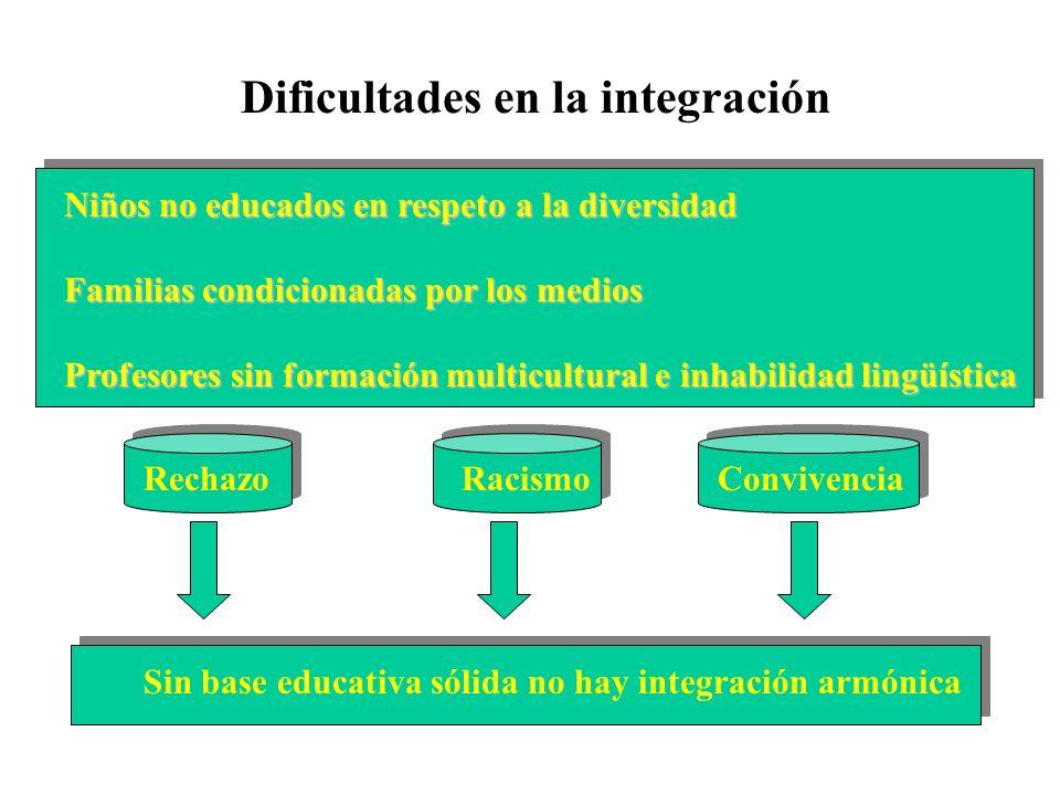 Dificultades en la integración Aislamiento social Traer más familia Núcleo más estable No integración comunitaria MENORES Rechazo escolar Dificultades de integración