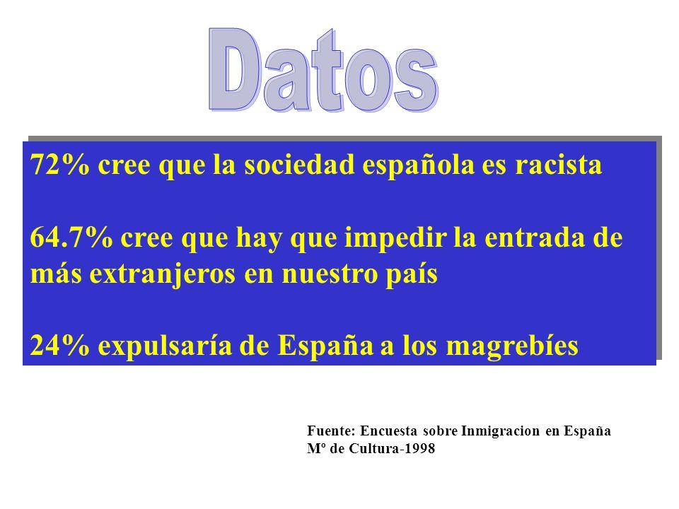 72% cree que la sociedad española es racista 64.7% cree que hay que impedir la entrada de más extranjeros en nuestro país 24% expulsaría de España a los magrebíes 72% cree que la sociedad española es racista 64.7% cree que hay que impedir la entrada de más extranjeros en nuestro país 24% expulsaría de España a los magrebíes Fuente: Encuesta sobre Inmigracion en España Mº de Cultura-1998