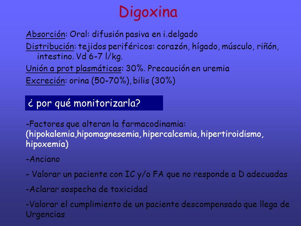 Digoxina Absorción: Oral: difusión pasiva en i.delgado Distribución: tejidos periféricos: corazón, hígado, músculo, riñón, intestino. Vd 6-7 l/kg. Uni