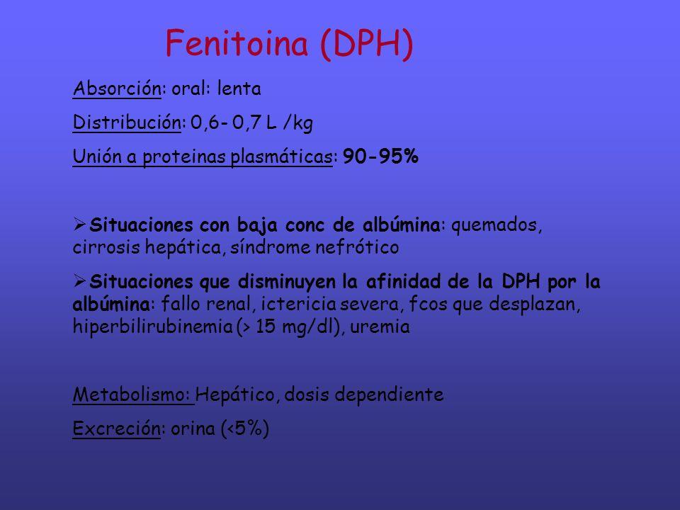 Fenitoina (DPH) Absorción: oral: lenta Distribución: 0,6- 0,7 L /kg Unión a proteinas plasmáticas: 90-95% Situaciones con baja conc de albúmina: quema