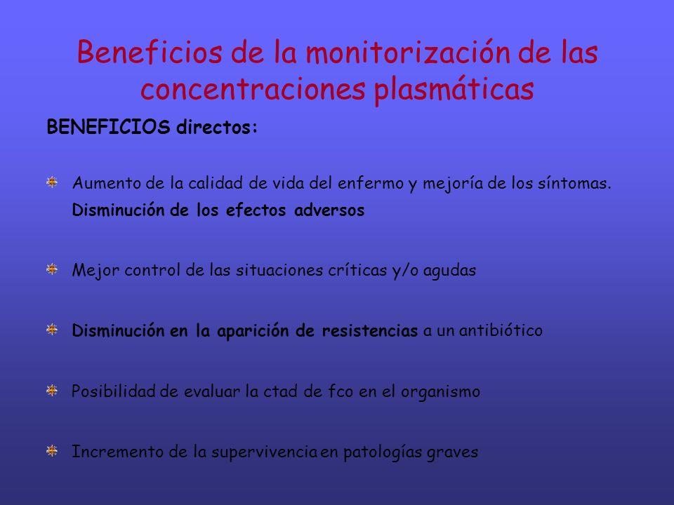 Beneficios de la monitorización de las concentraciones plasmáticas BENEFICIOS directos: Aumento de la calidad de vida del enfermo y mejoría de los sín
