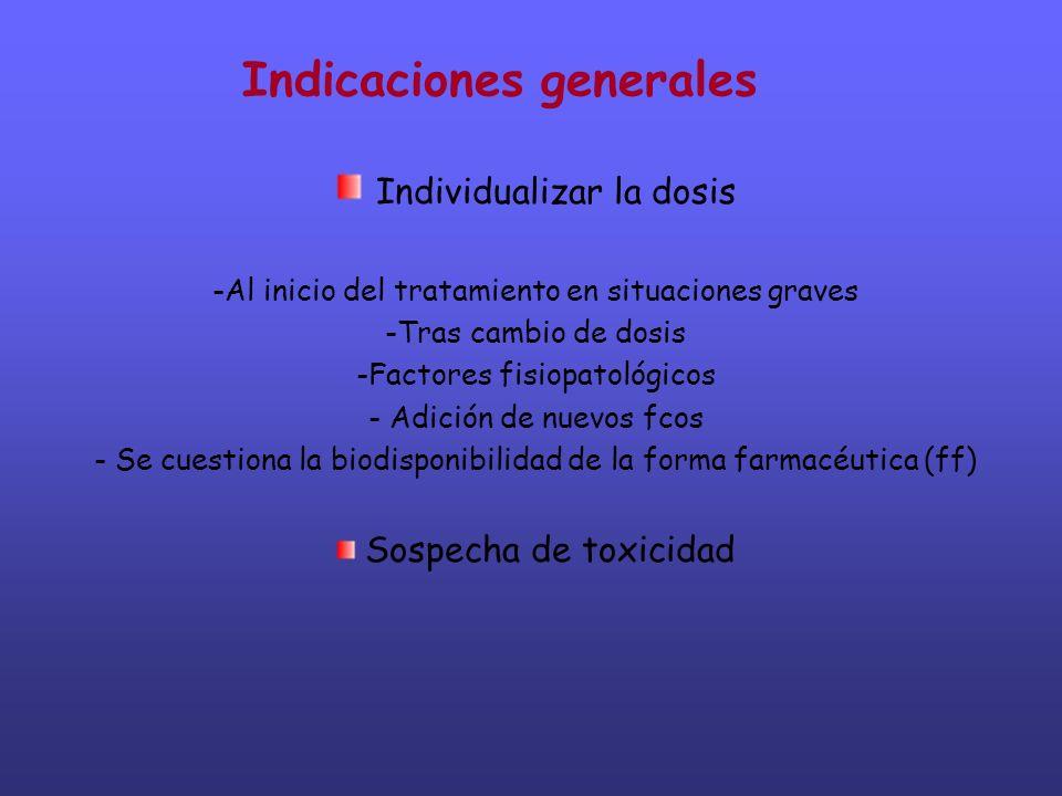 Indicaciones generales Individualizar la dosis -Al inicio del tratamiento en situaciones graves -Tras cambio de dosis -Factores fisiopatológicos - Adi
