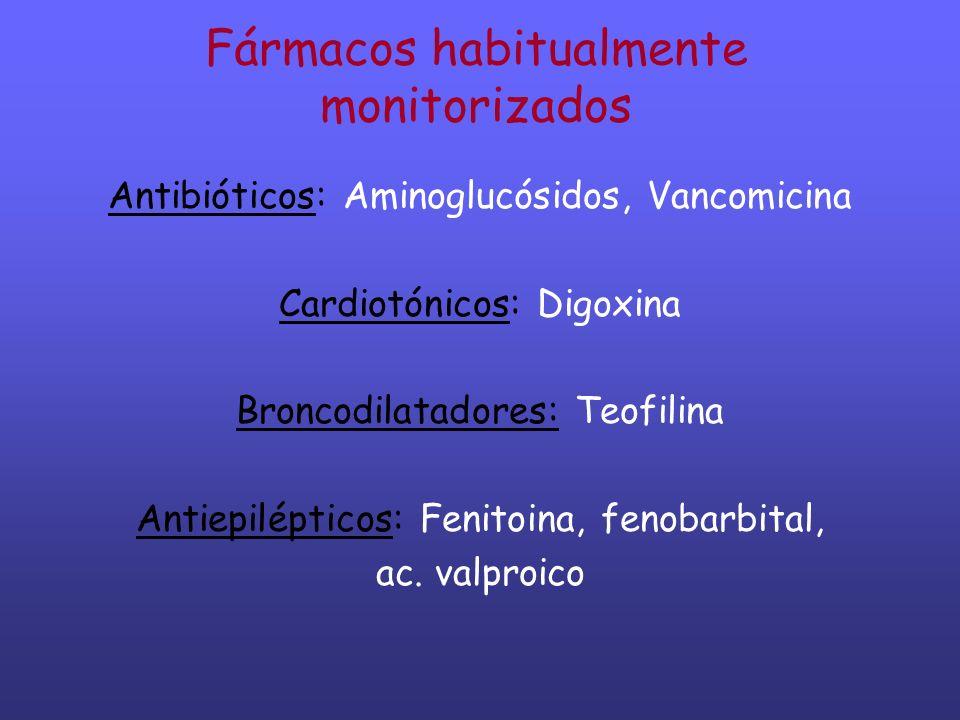 Fármacos habitualmente monitorizados Antibióticos: Aminoglucósidos, Vancomicina Cardiotónicos: Digoxina Broncodilatadores: Teofilina Antiepilépticos: