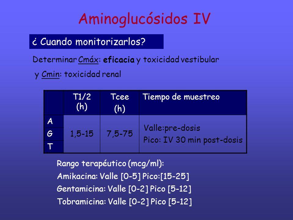 Aminoglucósidos IV Determinar Cmáx: eficacia y toxicidad vestibular y Cmin: toxicidad renal T1/2 (h) Tcee (h) Tiempo de muestreo A 1,5-157,5-75 Valle: