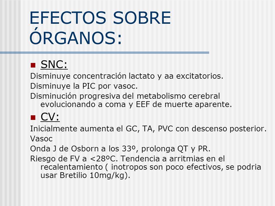 EFECTOS SOBRE ÓRGANOS: SNC: Disminuye concentración lactato y aa excitatorios. Disminuye la PIC por vasoc. Disminución progresiva del metabolismo cere