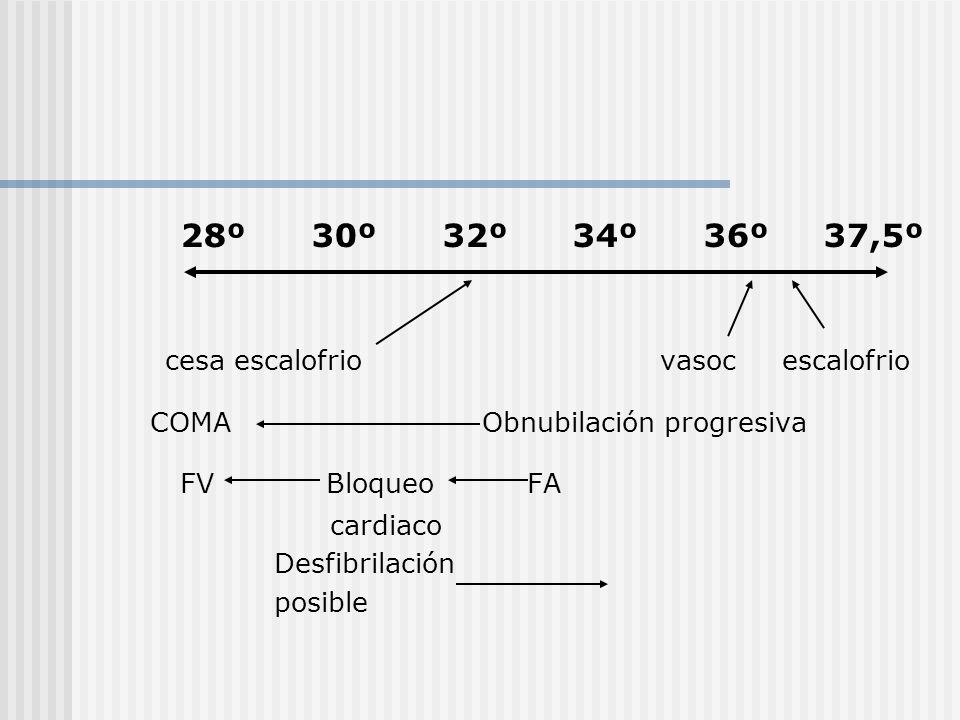28º 30º 32º 34º 36º 37,5º cesa escalofrio vasoc escalofrio COMA Obnubilación progresiva FV Bloqueo FA cardiaco Desfibrilación posible