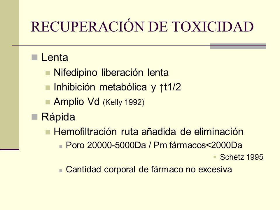 RECUPERACIÓN DE TOXICIDAD Lenta Nifedipino liberación lenta Inhibición metabólica y t1/2 Amplio Vd (Kelly 1992) Rápida Hemofiltración ruta añadida de