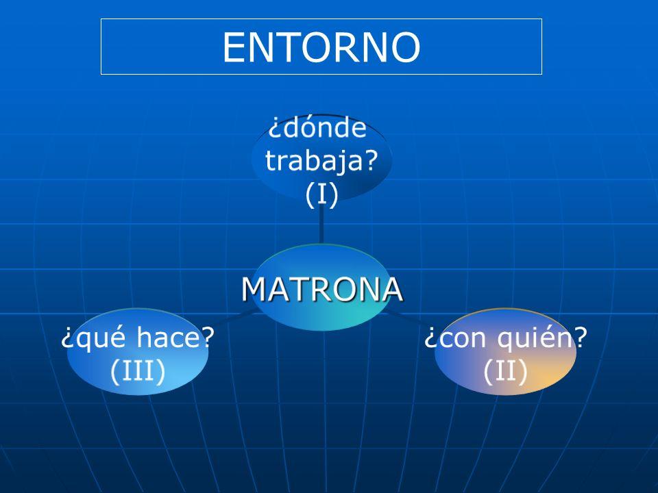 MATRONA ¿dónde trabaja? (I) ¿con quién? (II) ¿qué hace? (III) ENTORNO