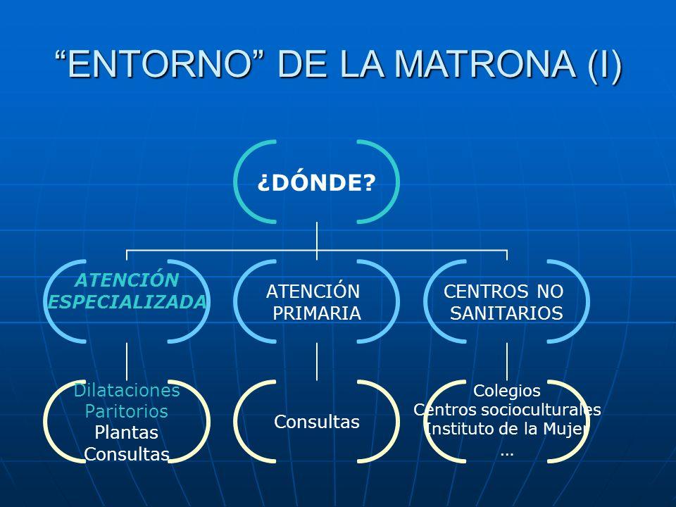¿DÓNDE? ATENCIÓN ESPECIALIZADA Dilataciones Paritorios Plantas Consultas ATENCIÓN PRIMARIA Consultas CENTROS NO SANITARIOS Colegios Centros sociocultu