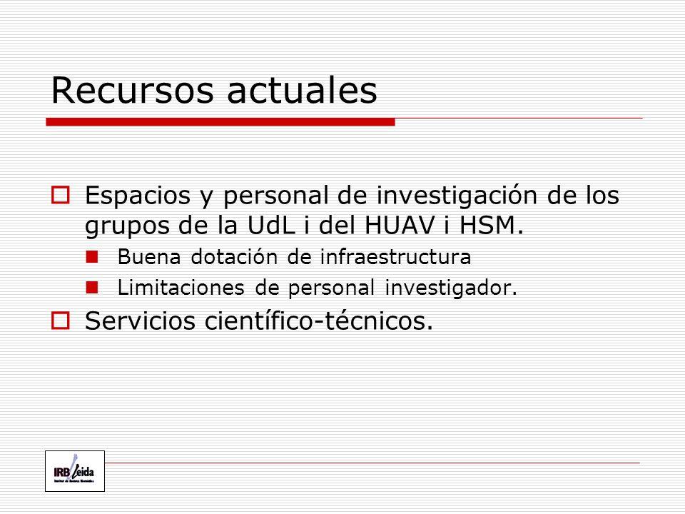 Recursos actuales Espacios y personal de investigación de los grupos de la UdL i del HUAV i HSM.