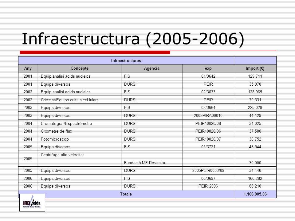 Infraestructura (2005-2006) Infraestructures Any Concepte AgenciaexpImport () 2001 Equip analisi acids nucleics FIS01/3642129.711 2001 Equips diversos DURSIPEIR35.078 2002 Equip analisi acids nucleics FIS02/3633128.965 2002 Criostat/Equips cultius cel.lulars DURSIPEIR70.331 2003 Equips diversos FIS03/3664225.029 2003 Equips diversos DURSI2003PIRA0001044.129 2004 Cromatograf/Espectrómetre DURSIPEIR10020/0831.025 2004 Citometre de flux DURSIPEIR10020/0637.500 2004 Fotomicroscopi DURSIPEIR10020/0736.752 2005 Equips diversos FIS05/372148.544 2005 Centrifuga alta velocitat Fundació MF Roviralta30.000 2005 Equips diversos DURSI2005PEIR0053/0934.448 2006 Equips diversos FIS06/3697166.282 2006 Equips diversos DURSIPEIR 200688.210 Totals1.106.005,06