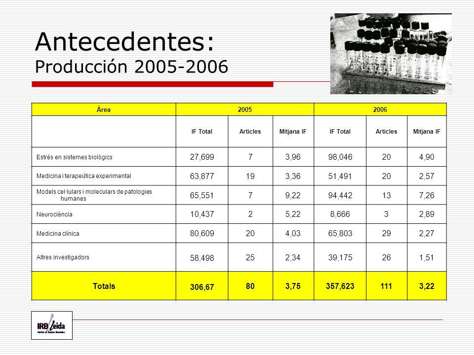 Antecedentes: Producción 2005-2006 Àrea20052006 IF TotalArticlesMitjana IFIF TotalArticlesMitjana IF Estrés en sistemes biològics 27,69973,9698,046204,90 Medicina i terapeútica experimental 63,877193,3651,491202,57 Models cel·lulars i moleculars de patologies humanes 65,55179,2294,442137,26 Neurociència 10,43725,228,66632,89 Medicina clínica 80,609204,0365,803292,27 Altres investigadors 58,498 252,3439,175261,51 Totals 306,67 803,75357,6231113,22