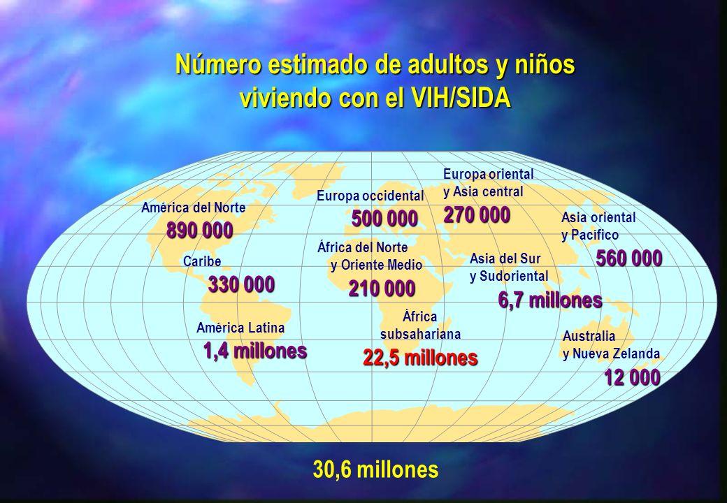 Estimaciones mundiales adultos y niños Personas que viven con el VIH/SIDA33,4 millones Personas que viven con el VIH/SIDA33,4 millones Nuevas infecciones por el VIH en 19985,8 millones Nuevas infecciones por el VIH en 19985,8 millones Defunciones por causa del VIH/SIDA en 19982,5 millones Defunciones por causa del VIH/SIDA en 19982,5 millones Número acumulativo de defunciones por causa del VIH/SIDA13,9 millones Número acumulativo de defunciones por causa del VIH/SIDA13,9 millones