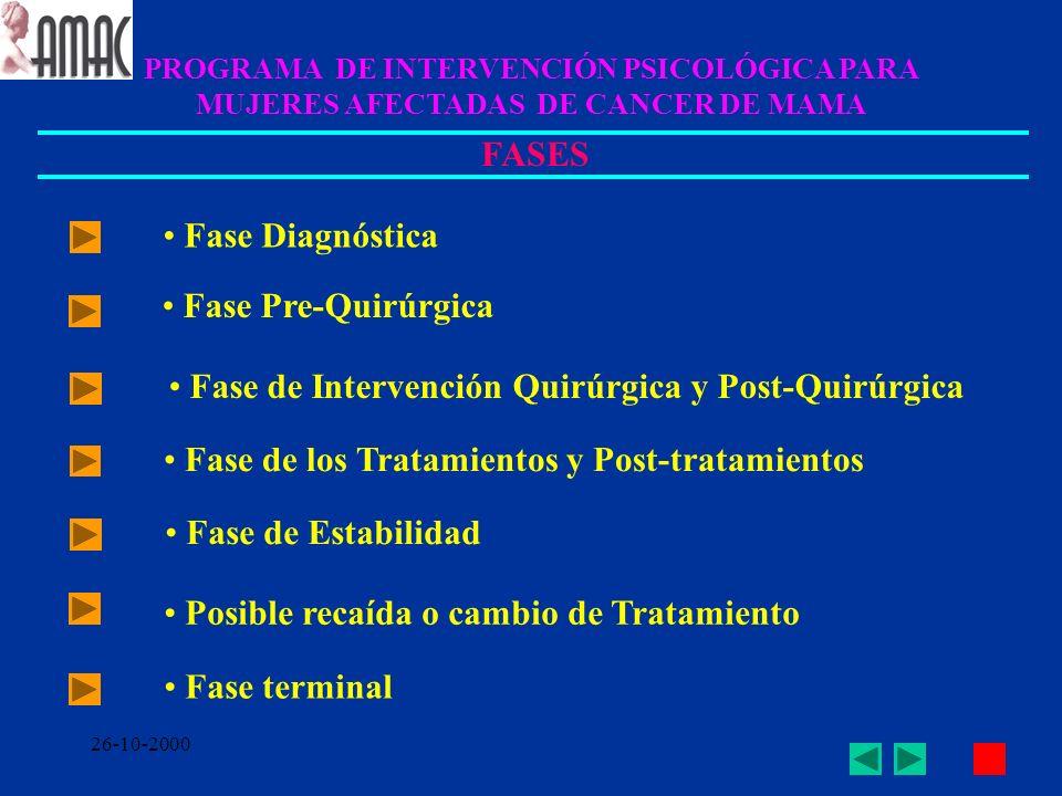 26-10-2000 PROGRAMA DE INTERVENCIÓN PSICOLÓGICA PARA MUJERES AFECTADAS DE CANCER DE MAMA FASES Fase Diagnóstica Fase Pre-Quirúrgica Fase de Intervenci