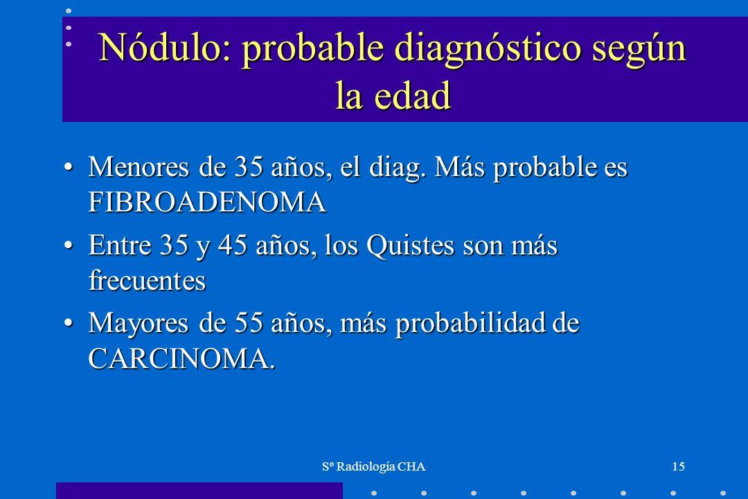 Sº Radiología CHA15 Nódulo: probable diagnóstico según la edad Menores de 35 años, el diag. Más probable es FIBROADENOMAMenores de 35 años, el diag. M