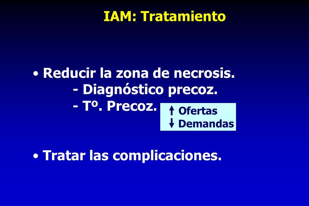 IAM: Tratamiento Reducir la zona de necrosis. - Diagnóstico precoz. - Tº. Precoz. Tratar las complicaciones. Ofertas Demandas