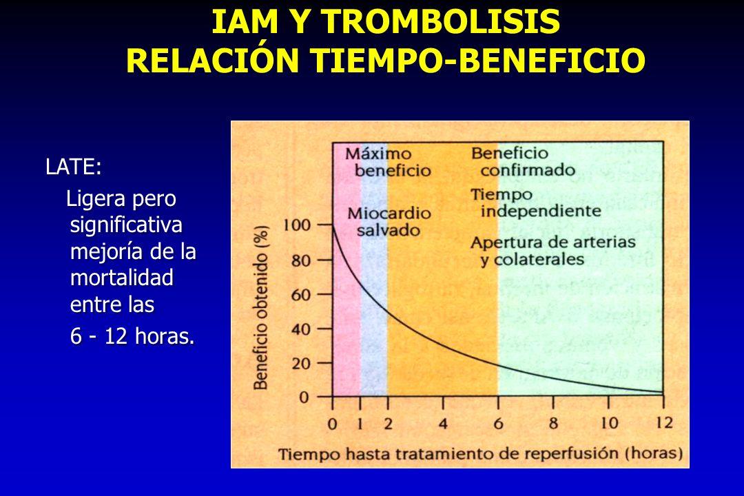 IAM Y TROMBOLISIS RELACIÓN TIEMPO-BENEFICIO LATE: Ligera pero significativa mejoría de la mortalidad entre las 6 - 12 horas. LATE: Ligera pero signifi