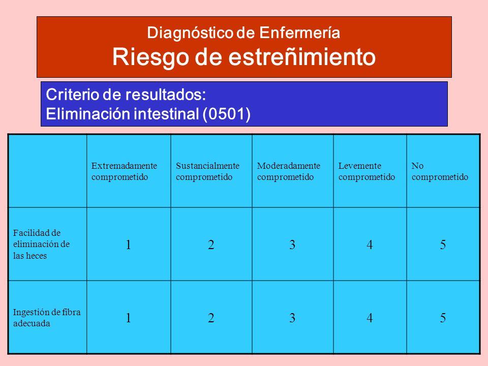 Diagnóstico de Enfermería Riesgo de estreñimiento Criterio de resultados: Eliminación intestinal (0501) Extremadamente comprometido Sustancialmente comprometido Moderadamente comprometido Levemente comprometido No comprometido Facilidad de eliminación de las heces 12345 Ingestión de fibra adecuada 12345