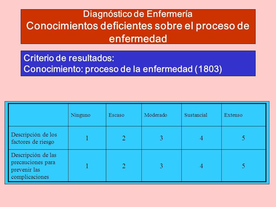 Diagnóstico de Enfermería Conocimientos deficientes sobre el proceso de enfermedad Criterio de resultados: Conocimiento: proceso de la enfermedad (1803) NingunoEscasoModeradoSustancialExtenso Descripción de los factores de riesgo 12345 Descripción de las precauciones para prevenir las complicaciones 12345