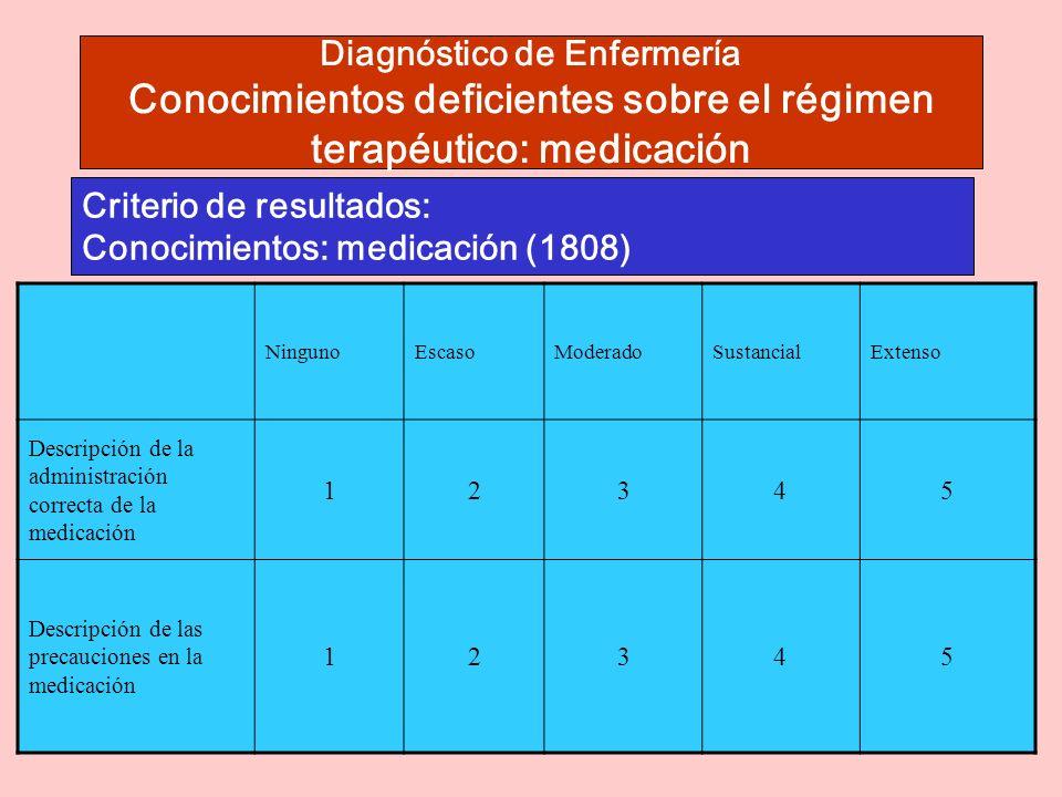 Diagnóstico de Enfermería Conocimientos deficientes sobre el régimen terapéutico: medicación Criterio de resultados: Conocimientos: medicación (1808) NingunoEscasoModeradoSustancialExtenso Descripción de la administración correcta de la medicación 12345 Descripción de las precauciones en la medicación 12345