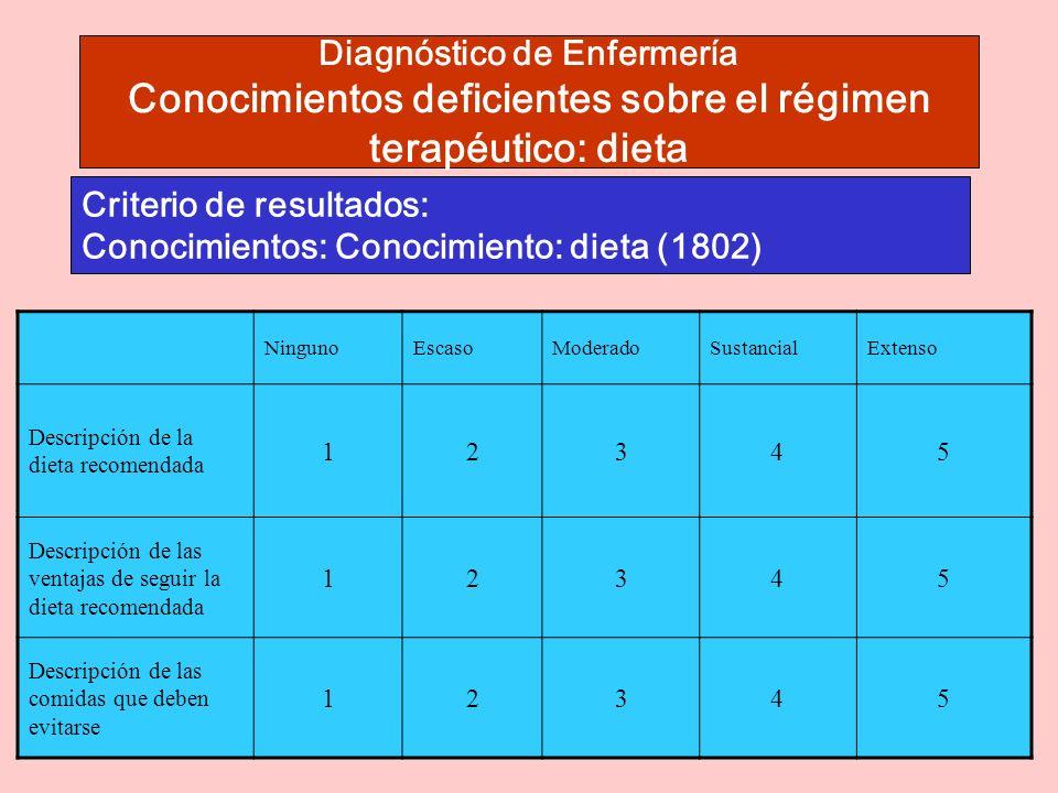 Diagnóstico de Enfermería Conocimientos deficientes sobre el régimen terapéutico: dieta Criterio de resultados: Conocimientos: Conocimiento: dieta (1802) Criterio de resultados: Conocimientos: Conocimiento: dieta (1802) NingunoEscasoModeradoSustancialExtenso Descripción de la dieta recomendada 12345 Descripción de las ventajas de seguir la dieta recomendada 12345 Descripción de las comidas que deben evitarse 12345