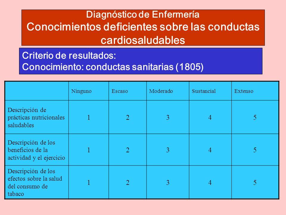 Diagnóstico de Enfermería Conocimientos deficientes sobre las conductas cardiosaludables Criterio de resultados: Conocimiento: conductas sanitarias (1805) Criterio de resultados: Conocimientos: Conocimiento: dieta (1802) NingunoEscasoModeradoSustancialExtenso Descripción de prácticas nutricionales saludables 12345 Descripción de los beneficios de la actividad y el ejercicio 12345 Descripción de los efectos sobre la salud del consumo de tabaco 12345