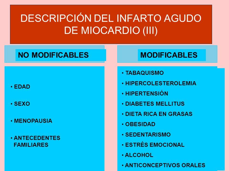 NO MODIFICABLES EDAD SEXO MENOPAUSIA ANTECEDENTES FAMILIARES TABAQUISMO HIPERCOLESTEROLEMIA HIPERTENSIÓN DIABETES MELLITUS DIETA RICA EN GRASAS OBESIDAD SEDENTARISMO ESTRÉS EMOCIONAL ALCOHOL ANTICONCEPTIVOS ORALES MODIFICABLES DESCRIPCIÓN DEL INFARTO AGUDO DE MIOCARDIO (III)