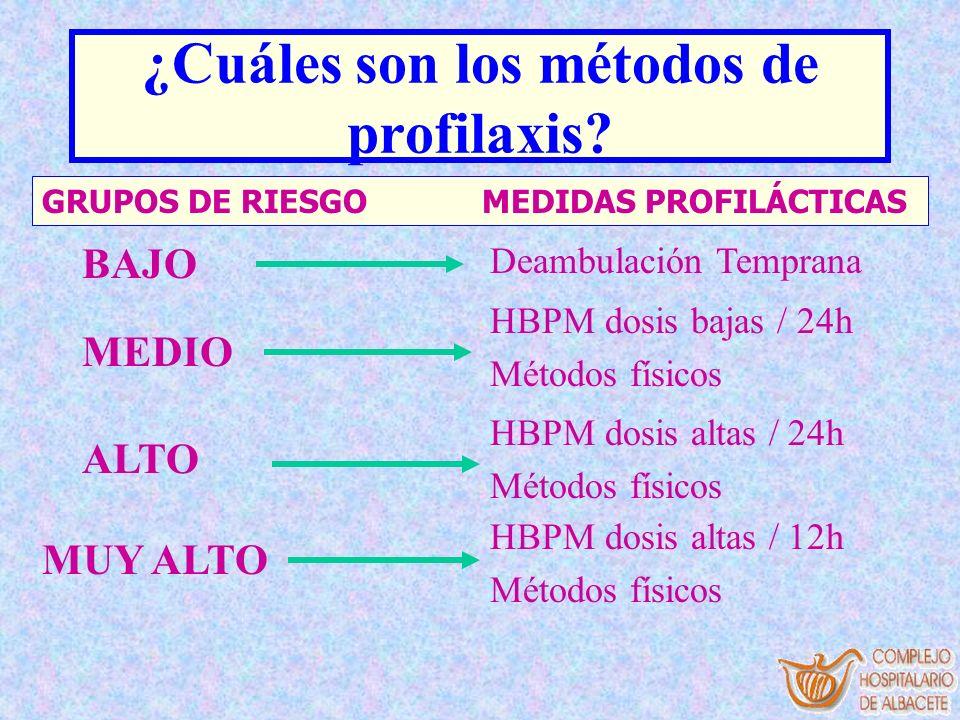 ¿Cuáles son los métodos de profilaxis? BAJO GRUPOS DE RIESGO MEDIDAS PROFILÁCTICAS Deambulación Temprana MEDIO HBPM dosis bajas / 24h Métodos físicos