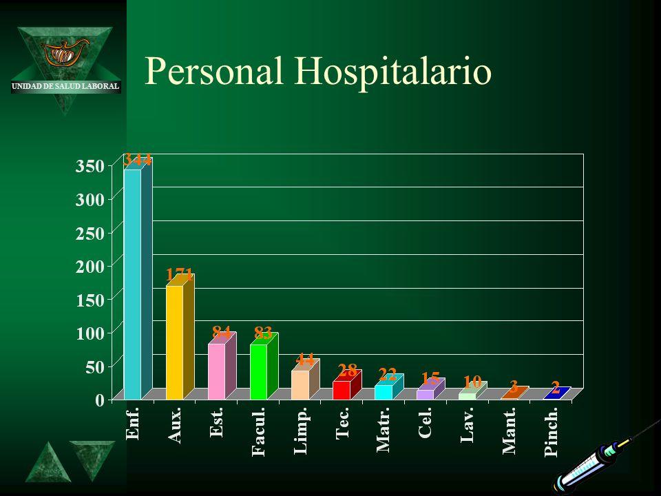 UNIDAD DE SALUD LABORAL Personal Hospitalario