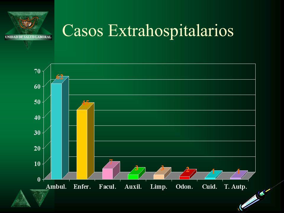 UNIDAD DE SALUD LABORAL Casos Extrahospitalarios