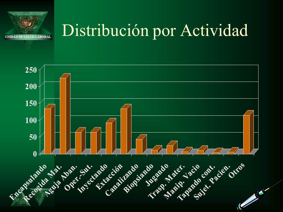 UNIDAD DE SALUD LABORAL Distribución por Actividad