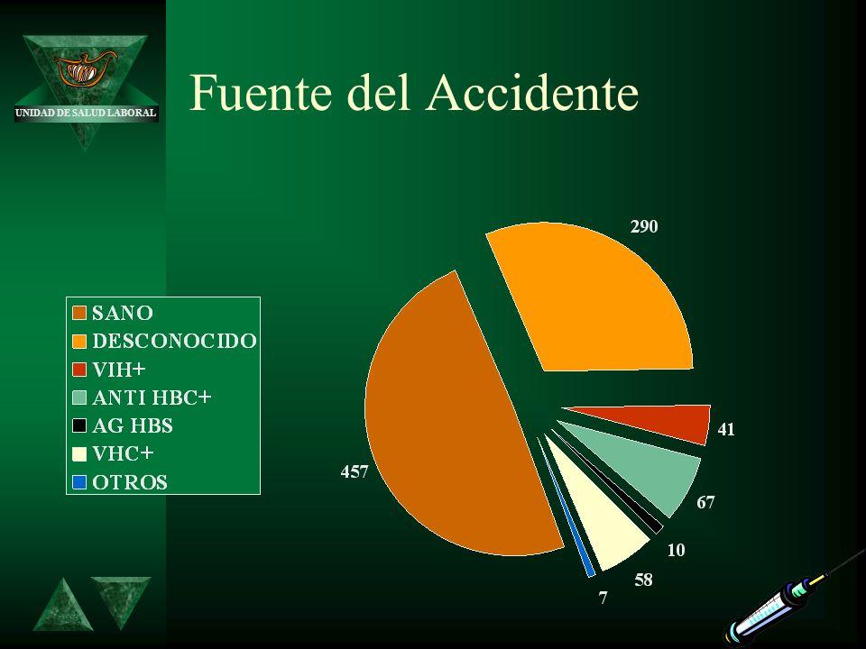 UNIDAD DE SALUD LABORAL Fuente del Accidente