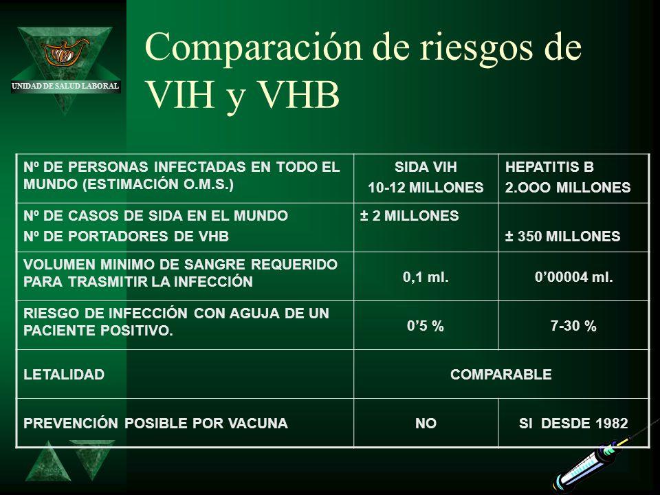 Comparación de riesgos de VIH y VHB Nº DE PERSONAS INFECTADAS EN TODO EL MUNDO (ESTIMACIÓN O.M.S.) SIDA VIH 10-12 MILLONES HEPATITIS B 2.OOO MILLONES