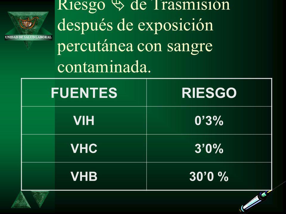 UNIDAD DE SALUD LABORAL Riesgo de Trasmisión después de exposición percutánea con sangre contaminada. FUENTESRIESGO VIH03% VHC30% VHB300 %