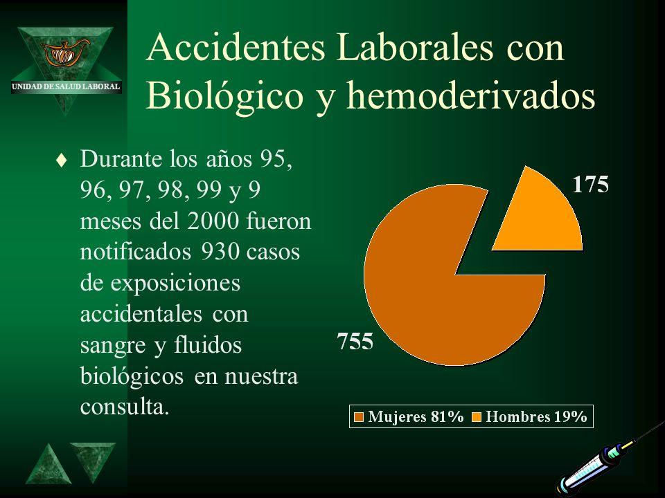 UNIDAD DE SALUD LABORAL Accidentes Laborales con Biológico y hemoderivados t Durante los años 95, 96, 97, 98, 99 y 9 meses del 2000 fueron notificados
