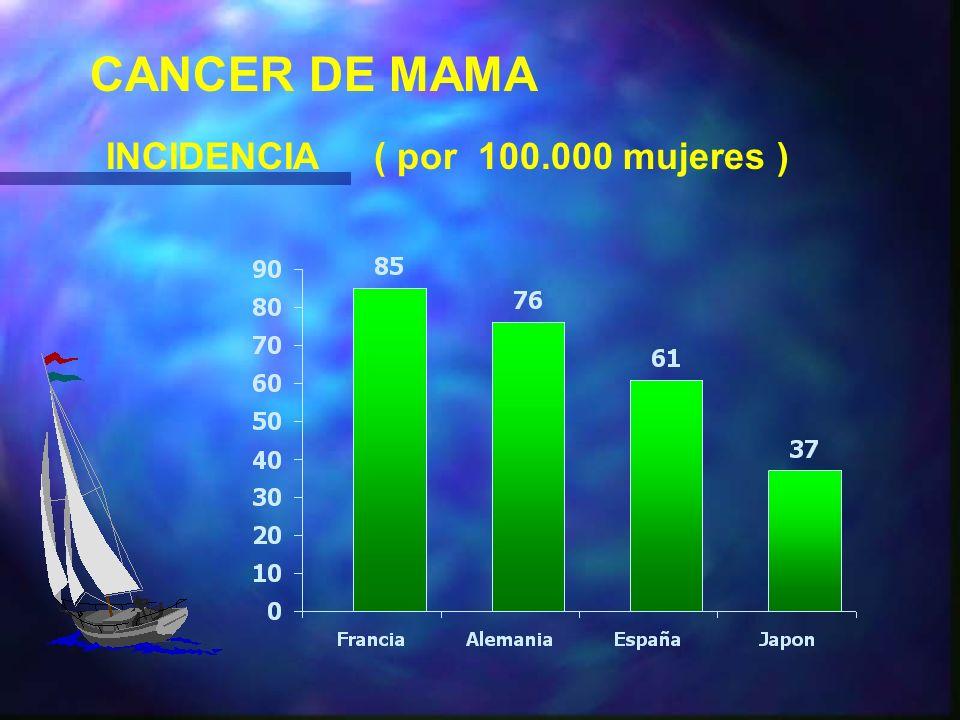 CANCER DE MAMA VENTANA ESTROGENICA MENARQUIA TEMPRANA NULIPARIDAD NO LACTANCIA MATERNA MENOPAUSIA TARDIA MAYOR TIEMPO DE EXPOSICION ESTROGENICA AUMENTA EL RIESGO AL CANCER DE MAMA