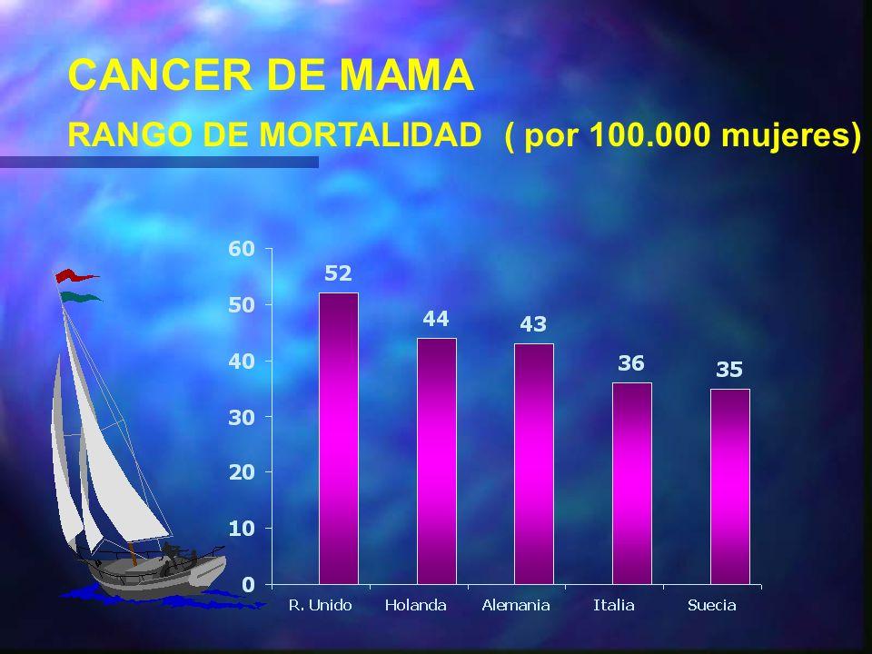CANCER DE MAMA DIAGNOSTICO DETECCION PRECOZ n TODOS LOS ESFUERZOS DIRIGIDOS A LA DETECCION TEMPRANA.