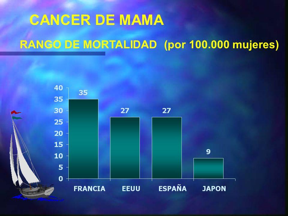 CANCER DE MAMA CONCLUSIONES ¿ QUE HA CAMBIADO .