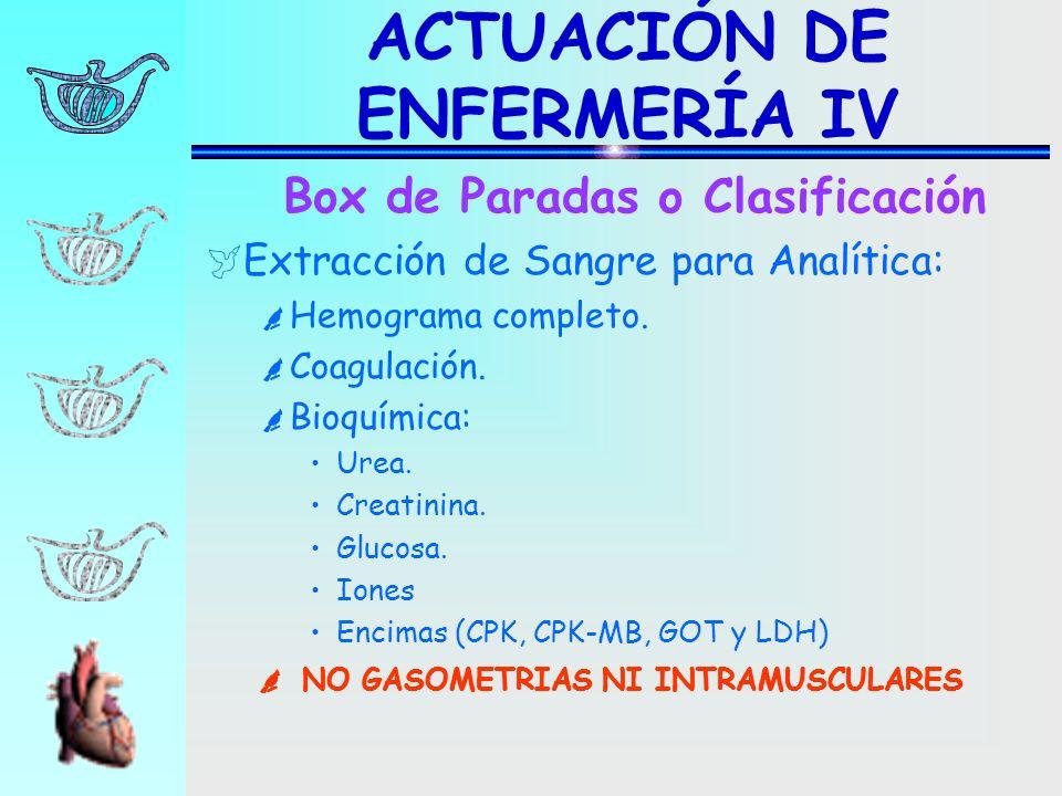 Extracción de Sangre para Analítica: Hemograma completo. Coagulación. Bioquímica: Urea. Creatinina. Glucosa. Iones Encimas (CPK, CPK-MB, GOT y LDH) Bo