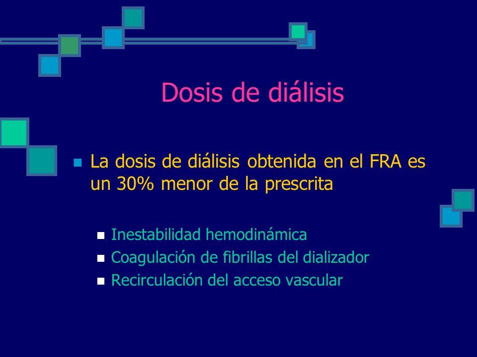 Dosis de diálisis La dosis de diálisis obtenida en el FRA es un 30% menor de la prescrita Inestabilidad hemodinámica Coagulación de fibrillas del dializador Recirculación del acceso vascular