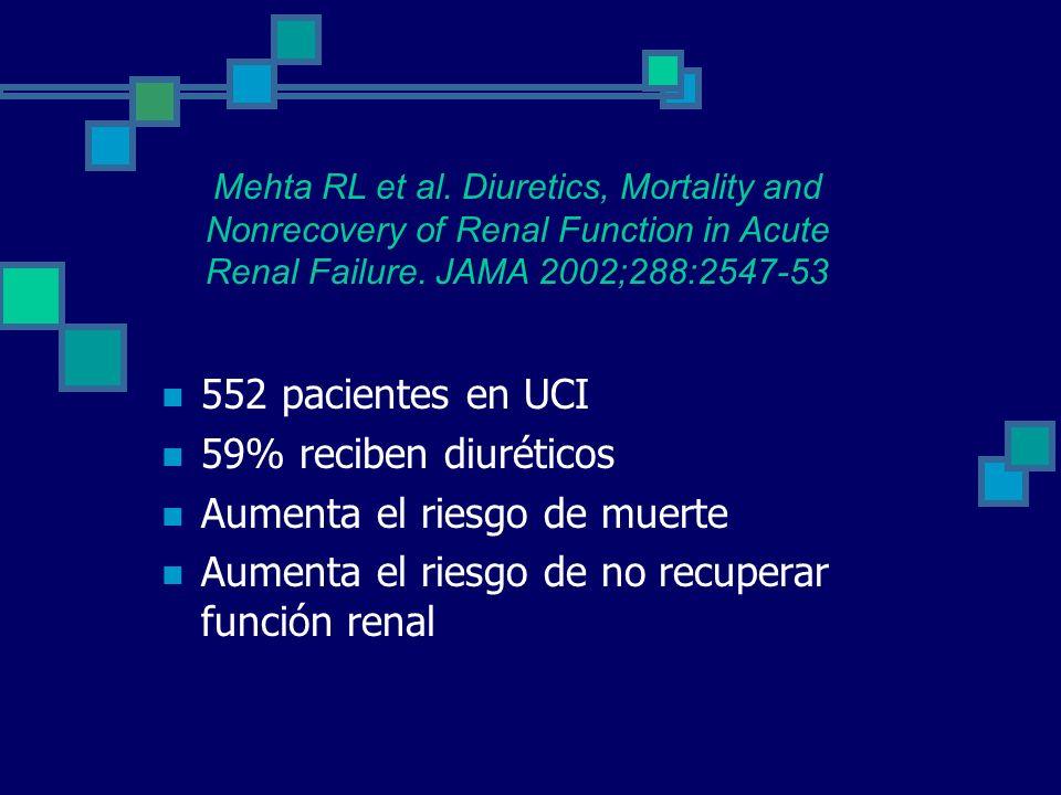 552 pacientes en UCI 59% reciben diuréticos Aumenta el riesgo de muerte Aumenta el riesgo de no recuperar función renal Mehta RL et al. Diuretics, Mor