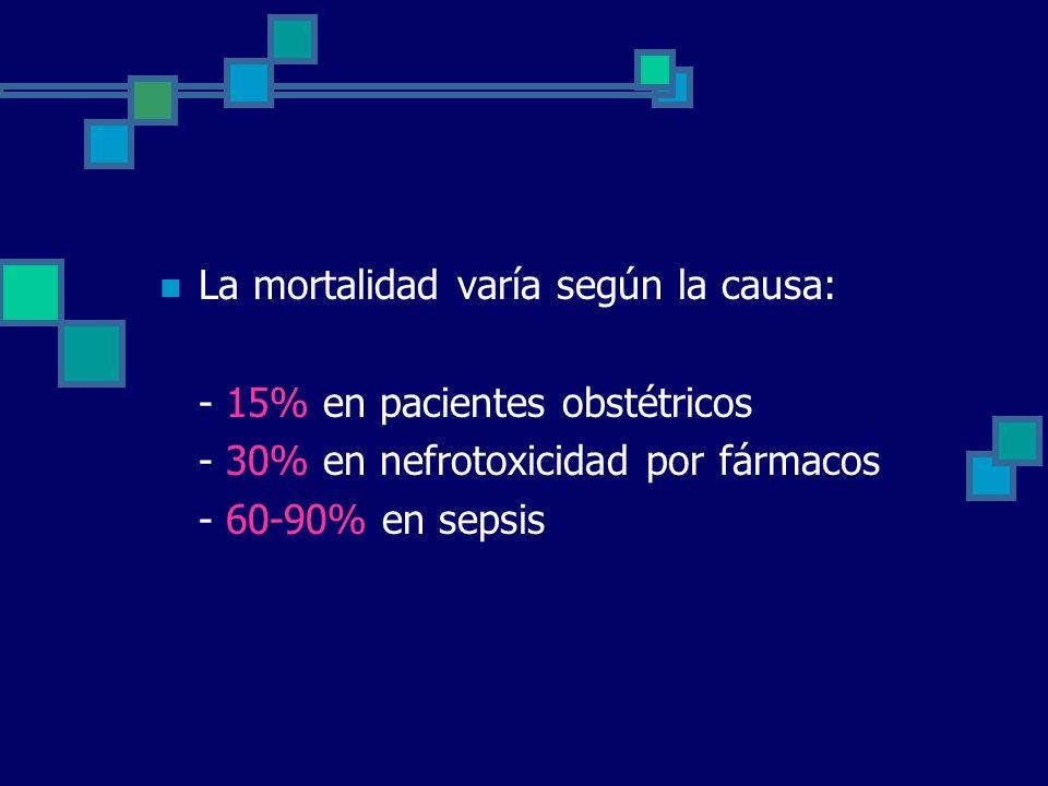 La mortalidad varía según la causa: - 15% en pacientes obstétricos - 30% en nefrotoxicidad por fármacos - 60-90% en sepsis