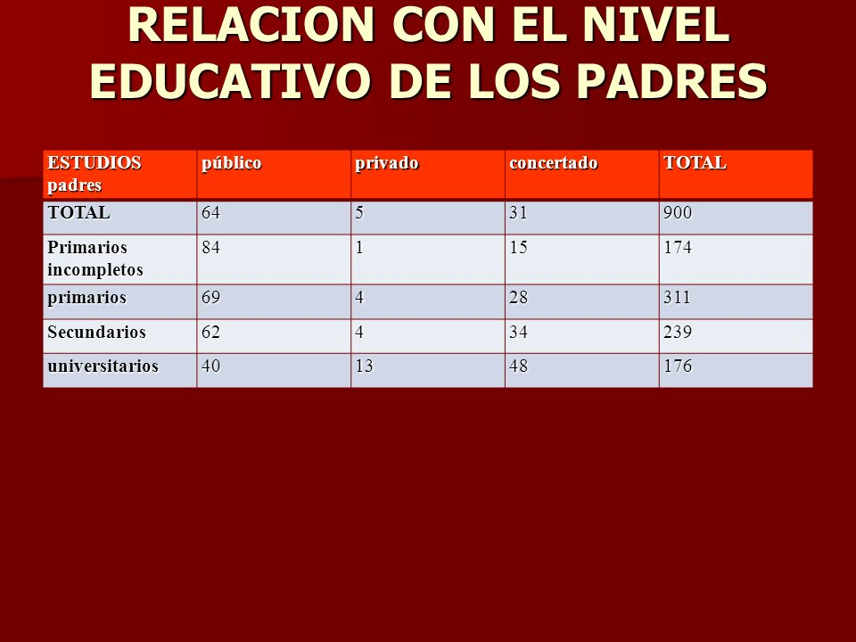 RELACION CON EL NIVEL EDUCATIVO DE LOS PADRES ESTUDIOS padres públicoprivadoconcertadoTOTALTOTAL64531900 Primarios incompletos 84115174 primarios69428